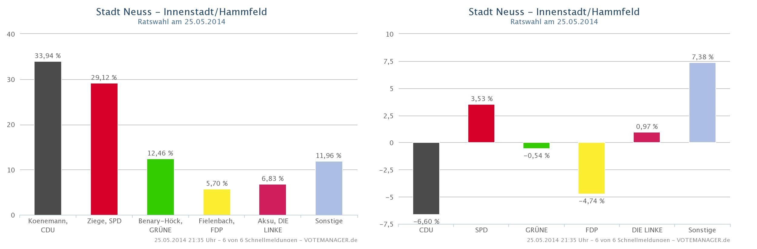 Ergebnis Innenstadt-Hammfeld